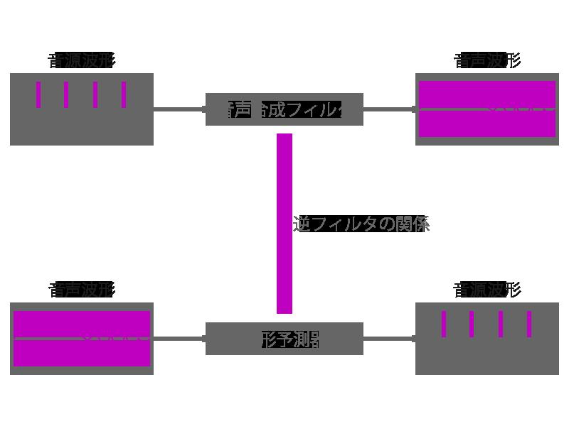 音声合成フィルタと線形予測器との関係