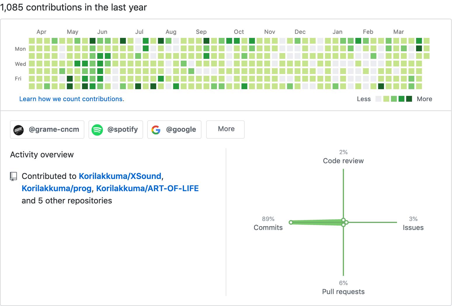 GitHub 2019 contributions
