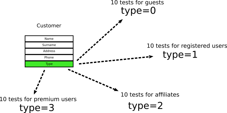 Tight coupling of tests example
