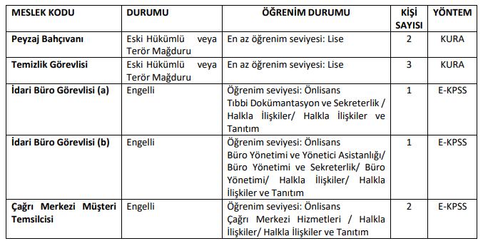 ŞIRNAK ÜNİVERSİTESİ 5 PERSONEL ALIMI