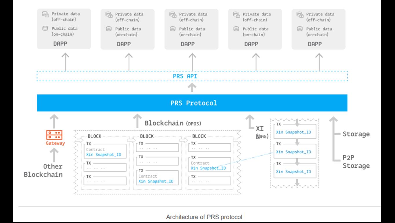 prs protocol