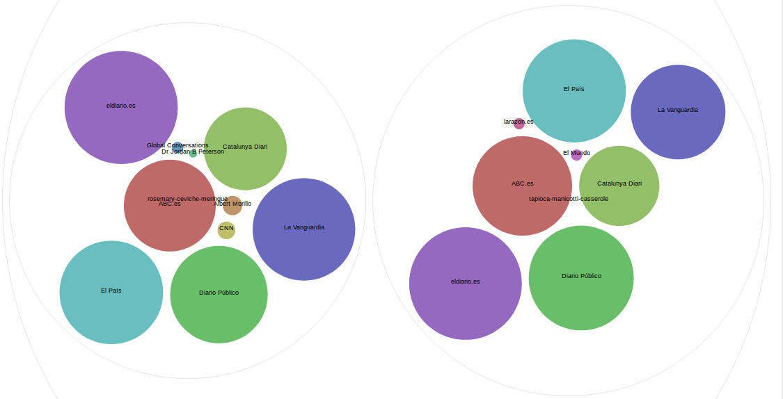 RAWgraphs.io: Comparison of sources per number of posts between two users (left and right), organic only.