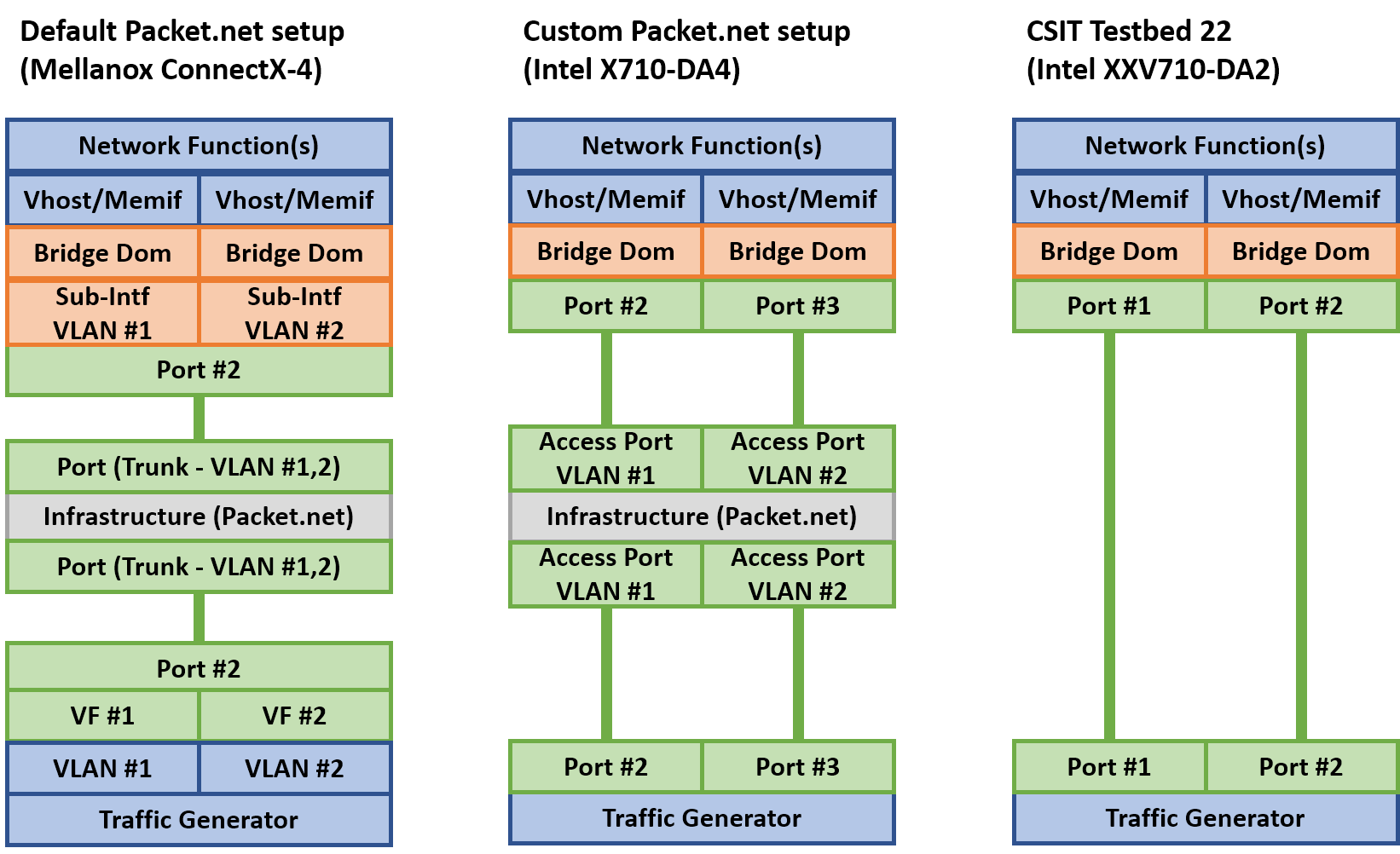 network_overview