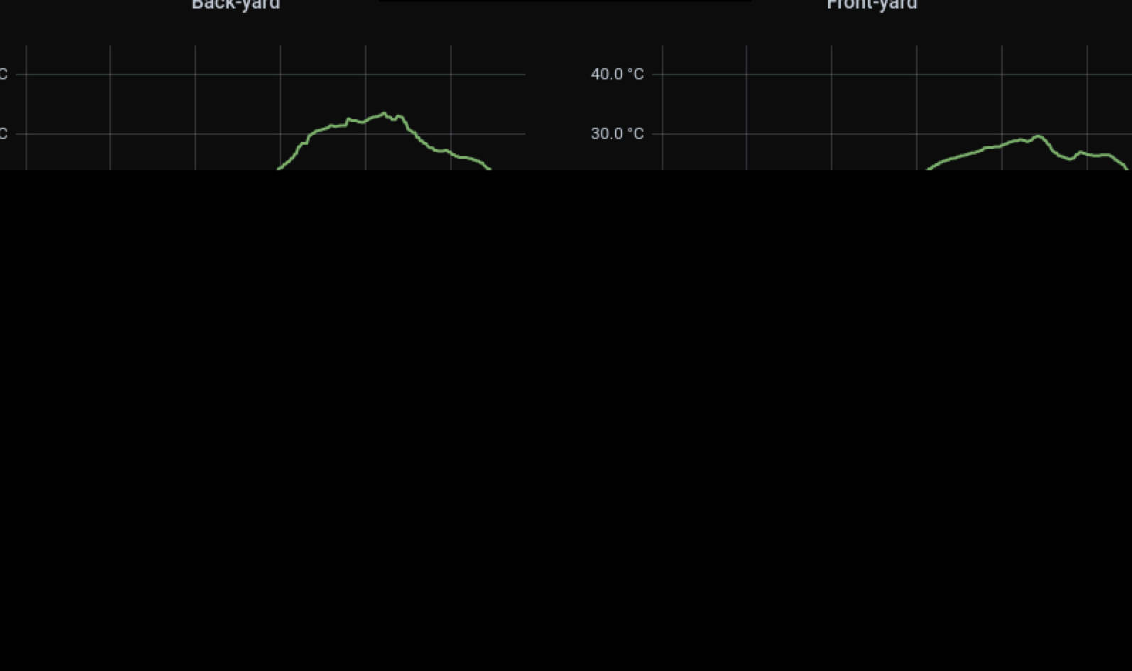Grafana on MM - 01