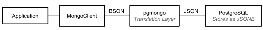 data flow diagram converting bson to jsonb