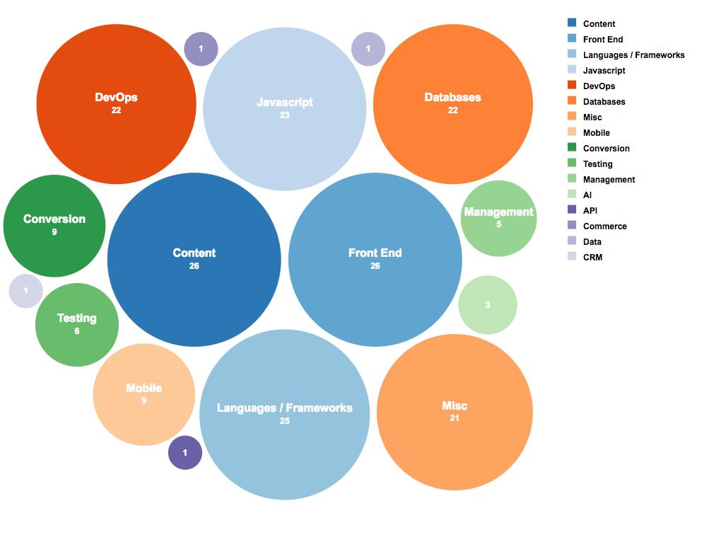 Bubble Chart D3
