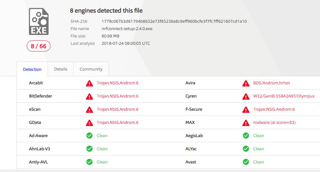 Virus Warning from 8 different Antivirus software  · Issue