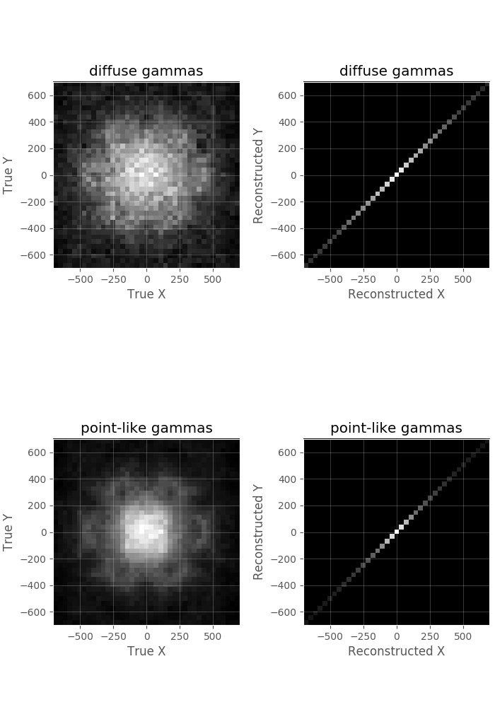 Direction Reconstruction Problems on Diffuse Gammas · Issue