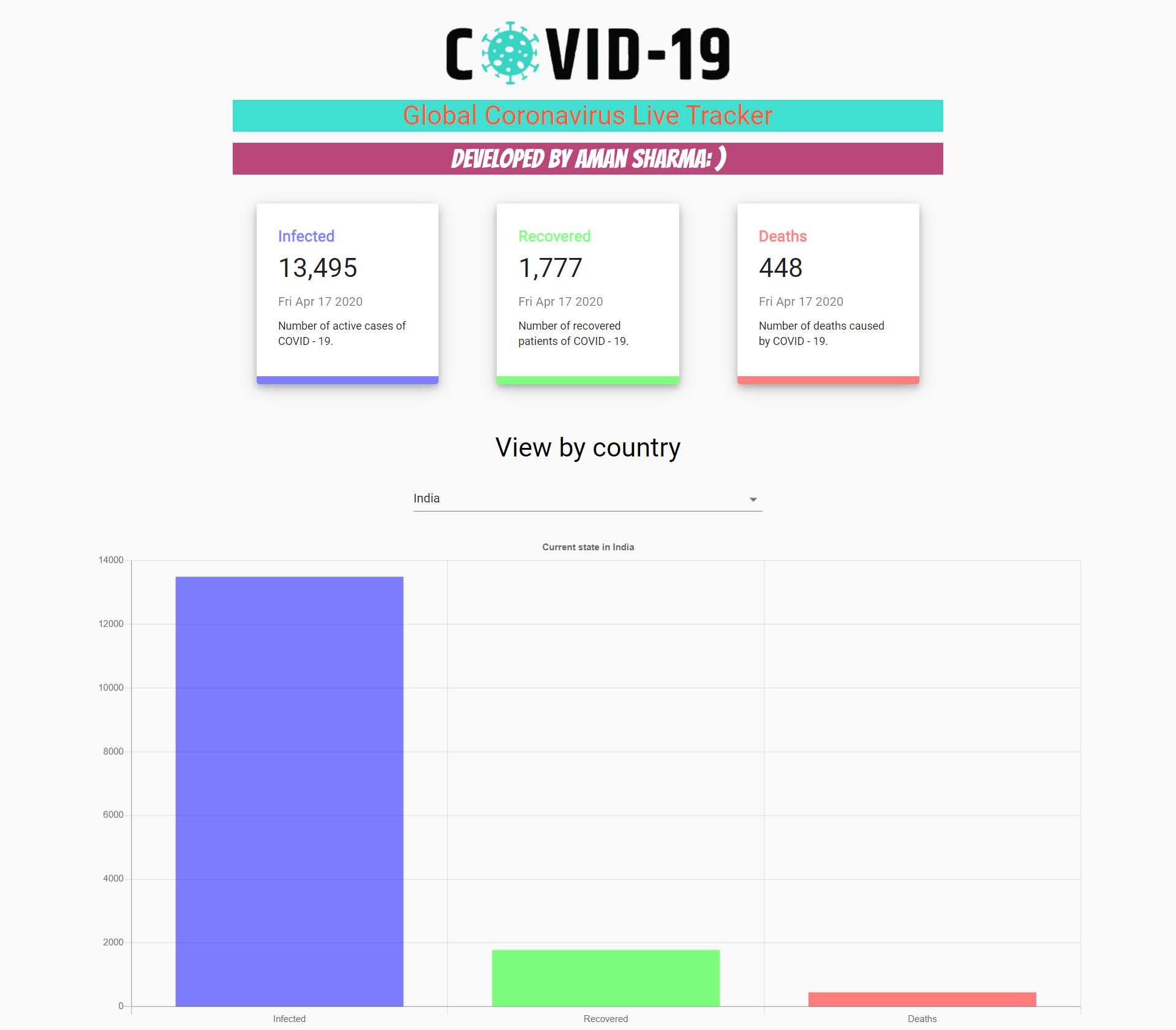 Covid19 Live Tracker Web App Dev