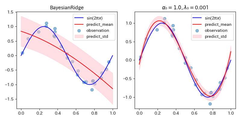 Allow setting of initial hyperparameters of BayesianRidge