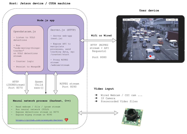 Darknet neural network yolo hydra браузер тор мобильный телефон hydra2web