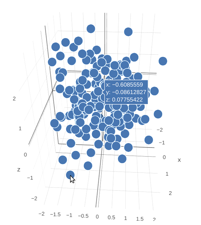 Hover info broken in 3D scatter plot with opacity 1 · Issue