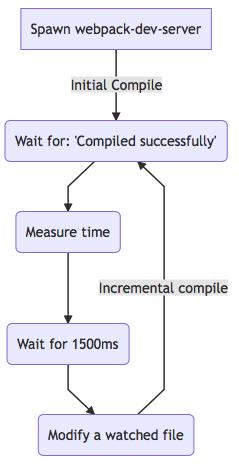 measure-flow