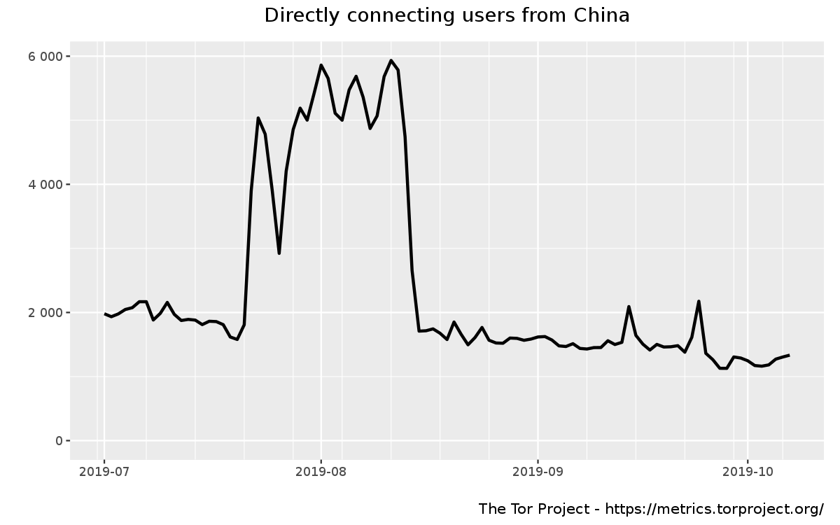 userstats-relay-country-cn-2019-07-01-2019-10-10-off