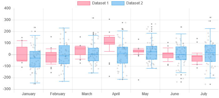 GitHub - datavisyn/chartjs-chart-box-and-violin-plot: Chart