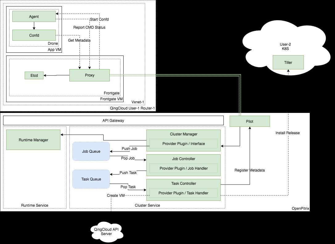 vm-based 架构