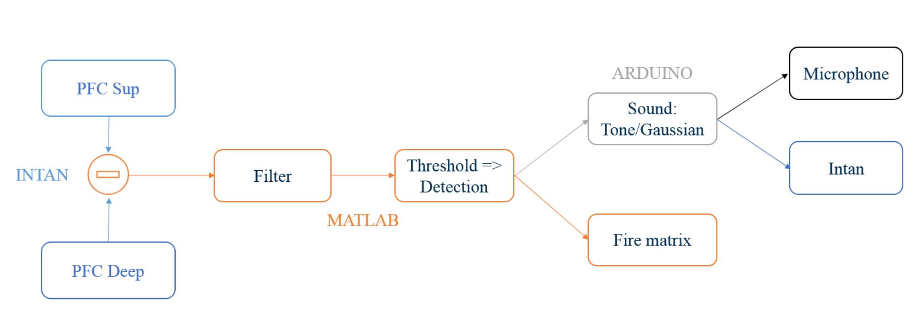 Arduino interface & Sound stimulations · MobsLab/DeltaFeedBack Wiki