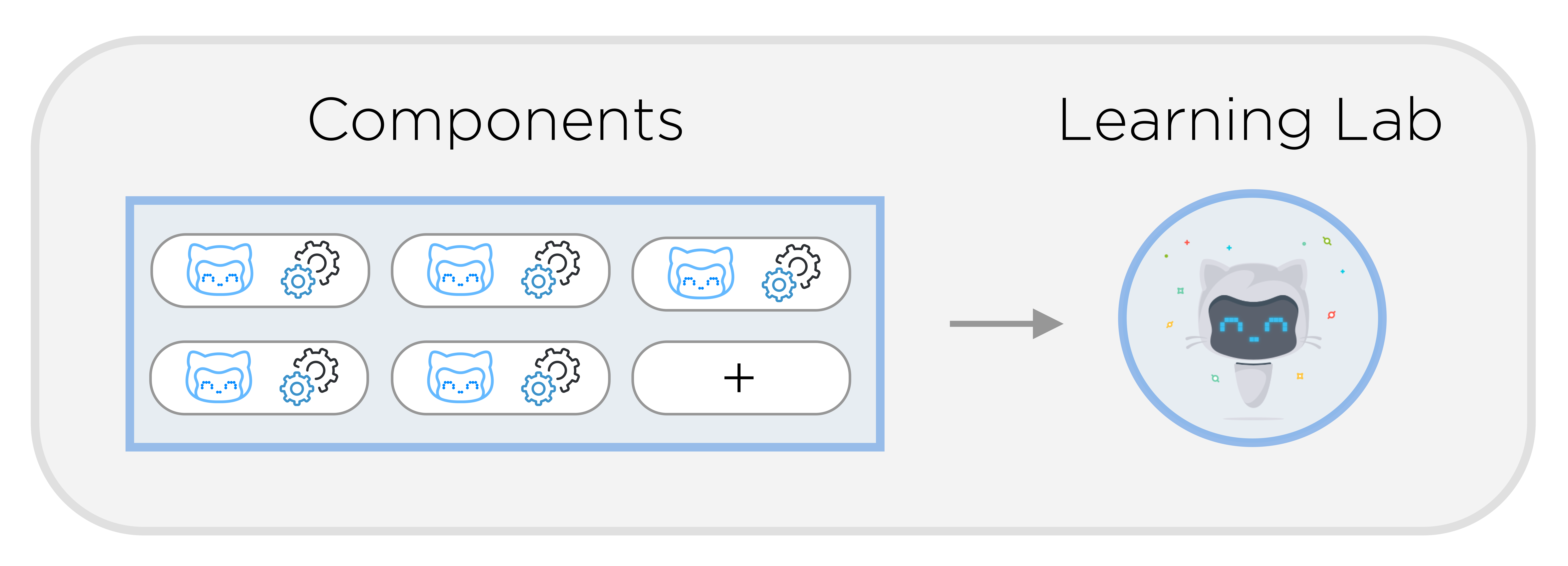 learning-lab-components