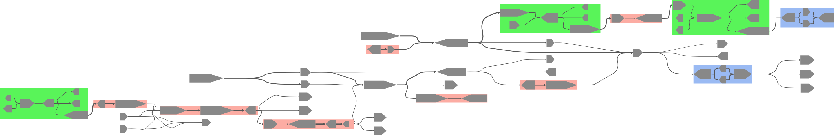Screenshot of MetagenomeScope's standard mode, showing a region of a biofilm assembly graph