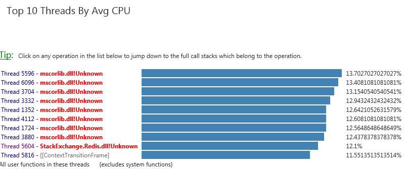 High CPU Usage by StackExchang...