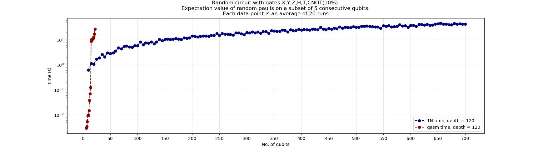 Tensor network simulator backend · Issue #56 · Qiskit/qiskit-aer