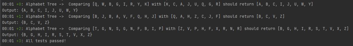 Alphabet Tree Unit Testing