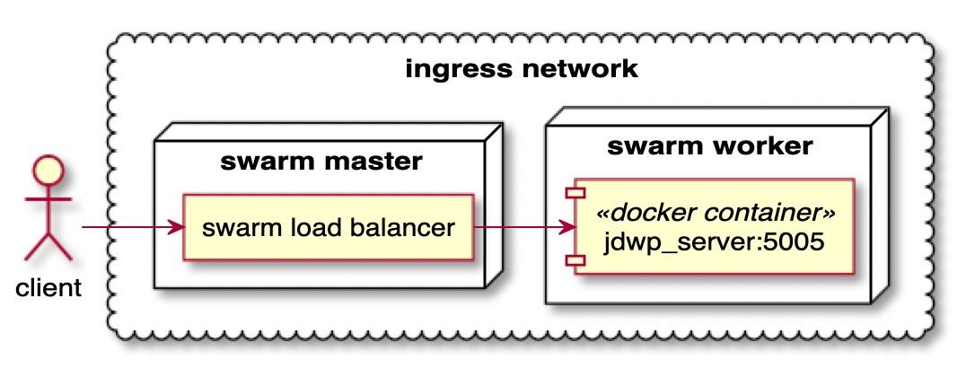 ingress network