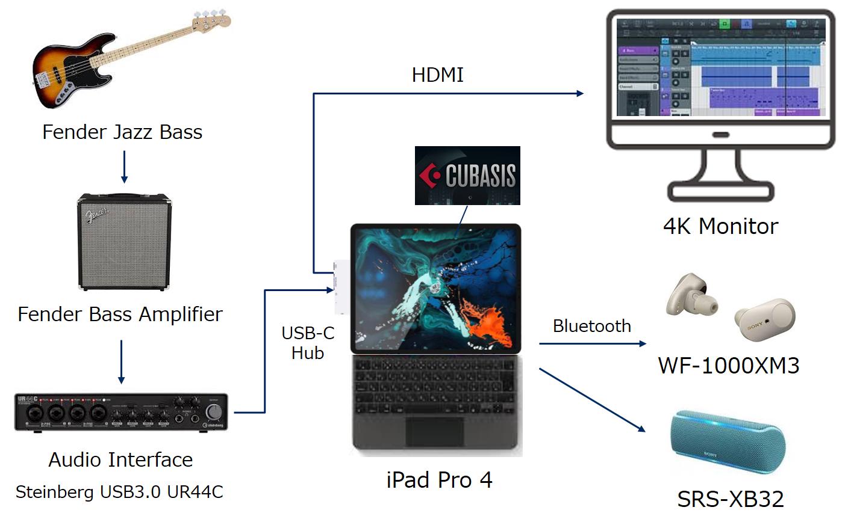 iPad Pro (第4世代)でDTM環境を構築