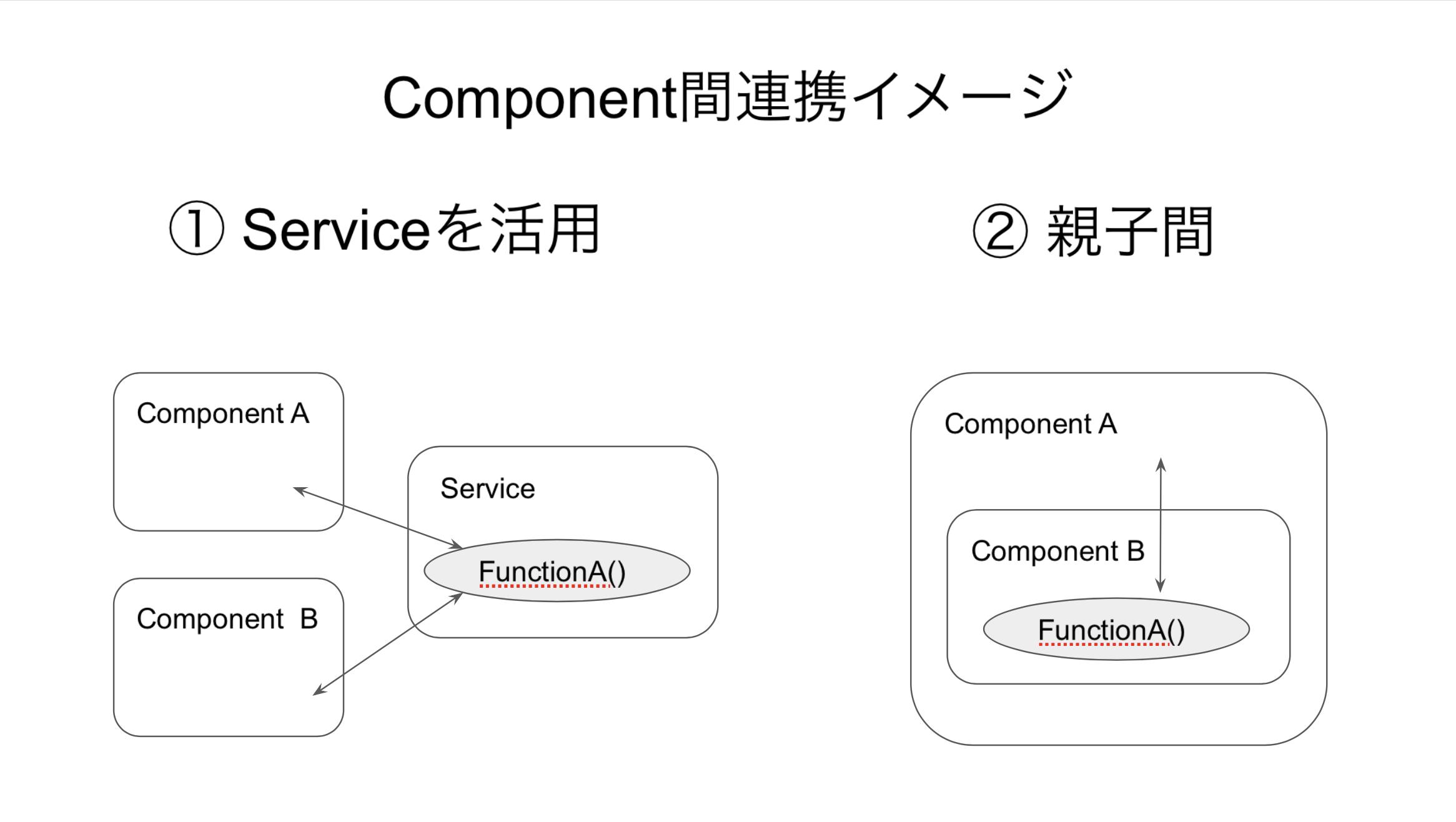 Angular コンポーネント間の連携手法まとめ(Service/@ViewChildで親から子のメソッドを呼出し)