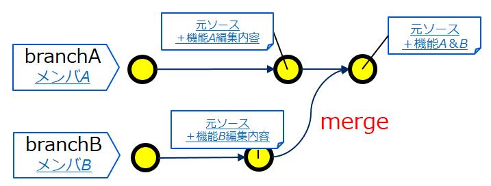 git merge & コンフリクトの解消(複数名の編集内容を集約)