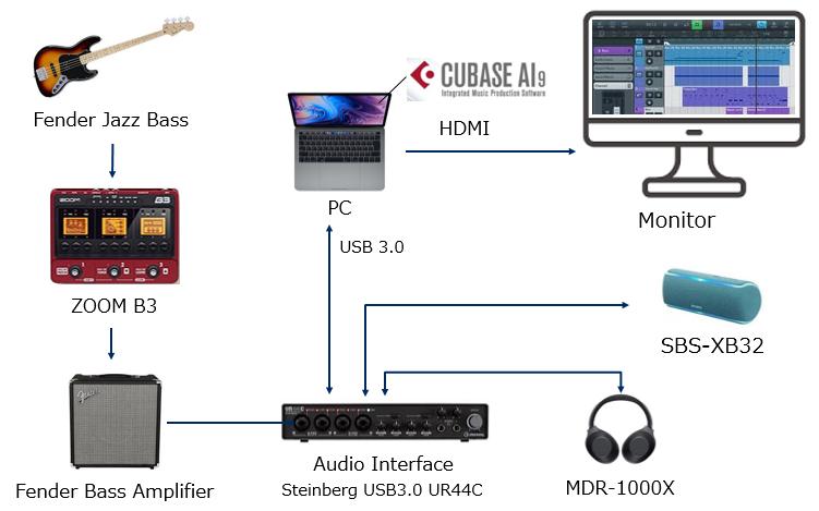 PCでDTM環境を構築 [Steinberg UR44C/Cubase ai]