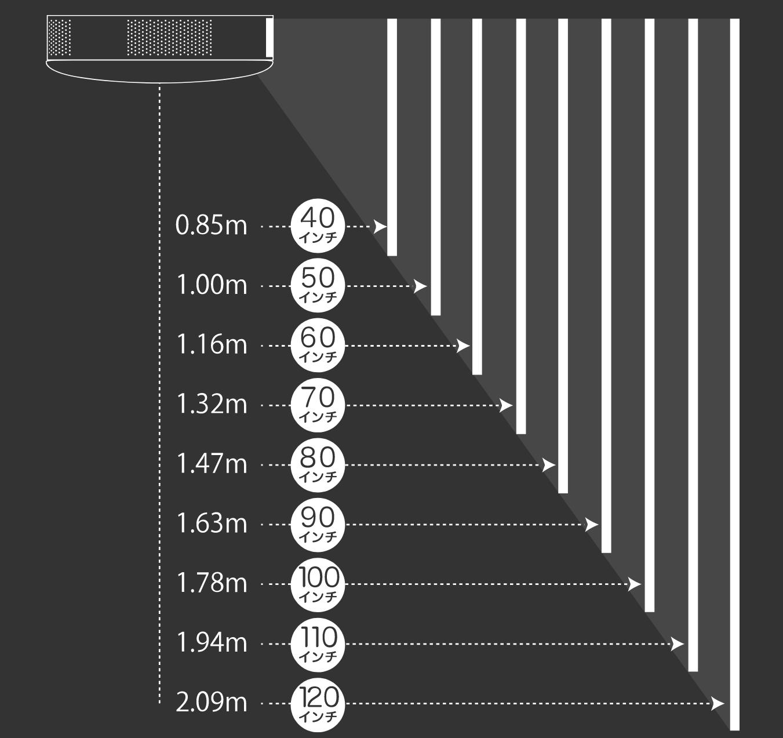 距離と投影サイズ