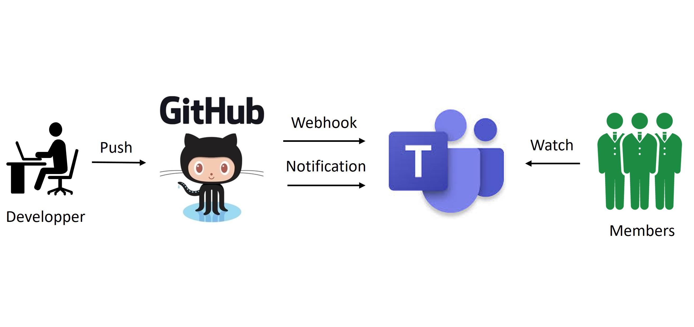 Github x Teams Webhook/Notificationによる連携方法