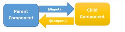 [Angular]親子コンポーネント間でデータを共有(@Input/@Output/EventEmitter)