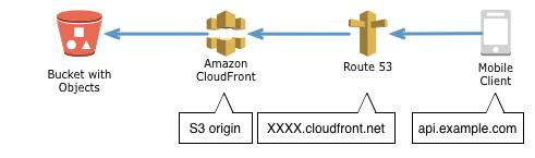 s3 ssl化 https化(CloudFront/ACM/Route53)
