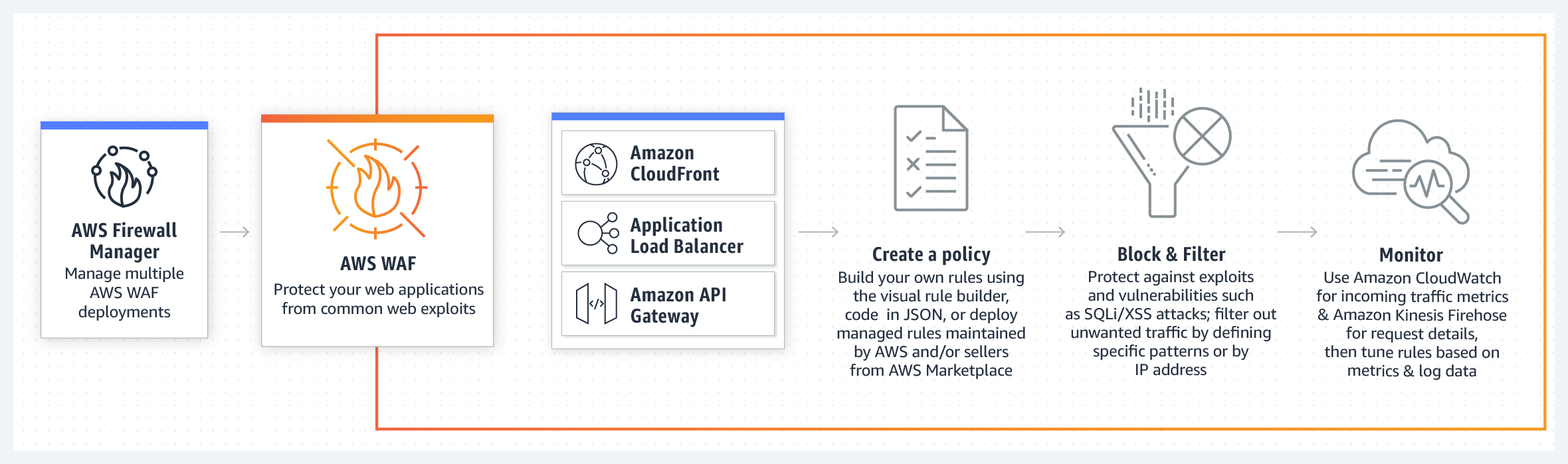 [AWS WAF] CloudFrontへアクセス可能なソースIPを社内イントラに制限