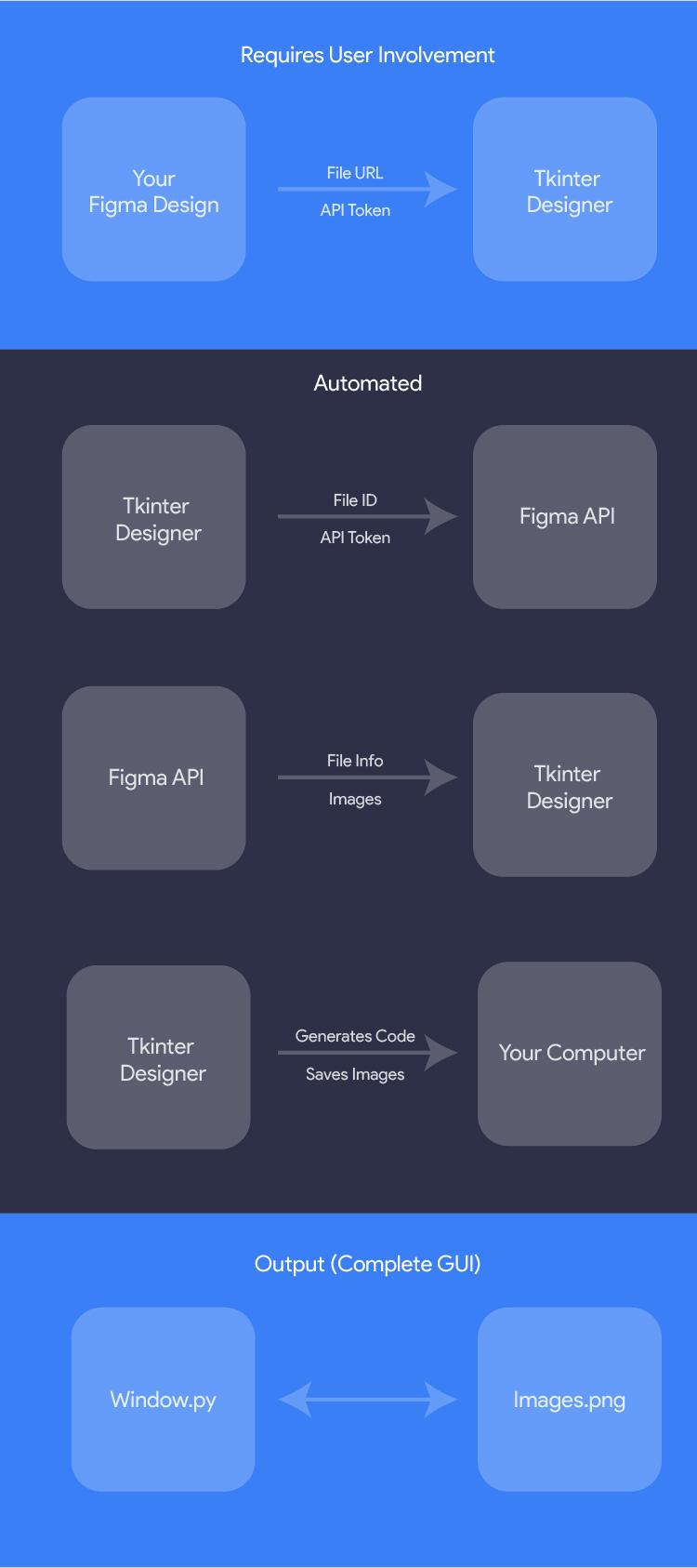 Tkinter designer process flow