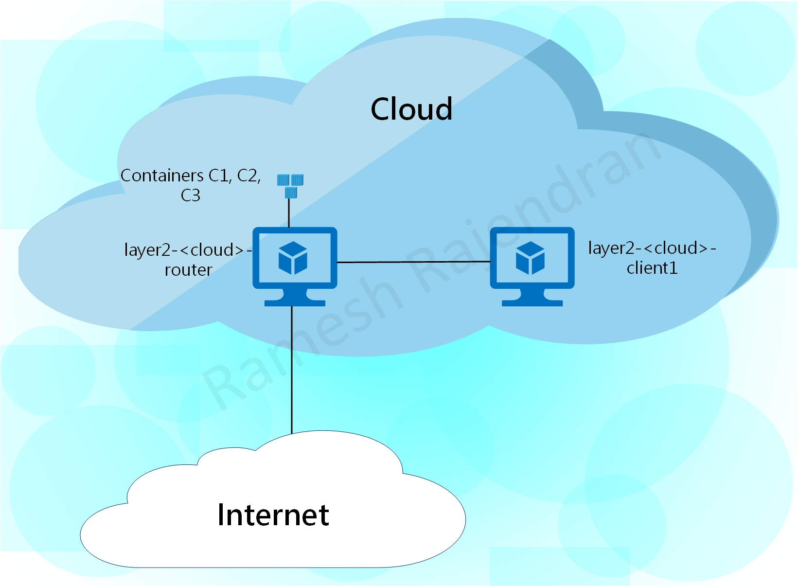 Components - Cloud - watermark