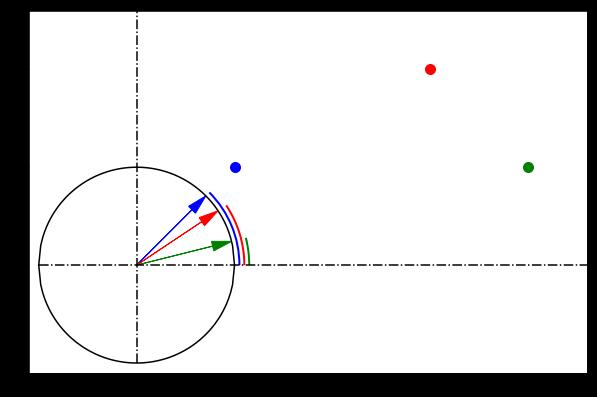 Visualizing cosine similarity