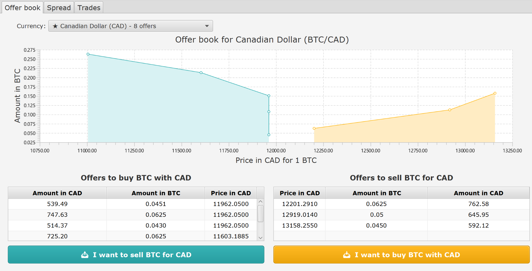 Cad Btc Already Looking Great