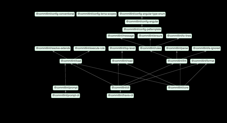 commitlint-dependencies