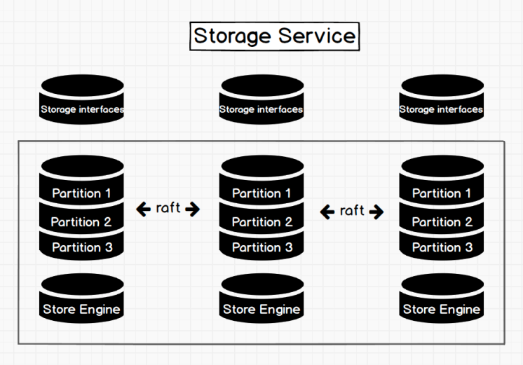The Architecture of Storage Service