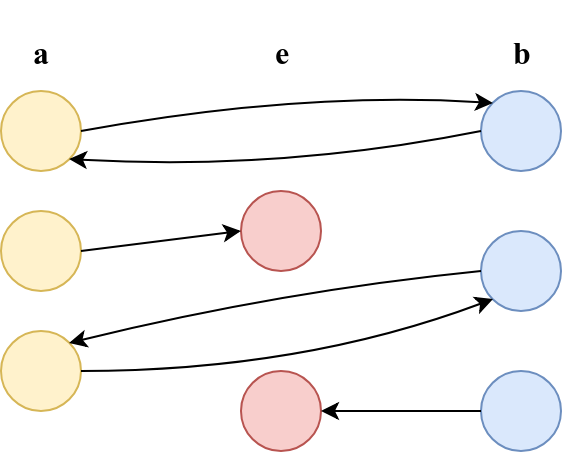 BiMap illustration