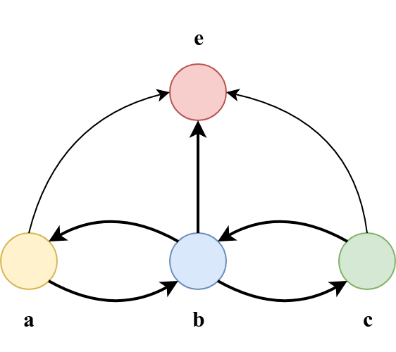 Category composition illustration