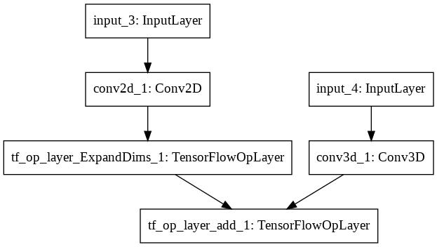 keras utils vis_utils plot_model() raises TypeError