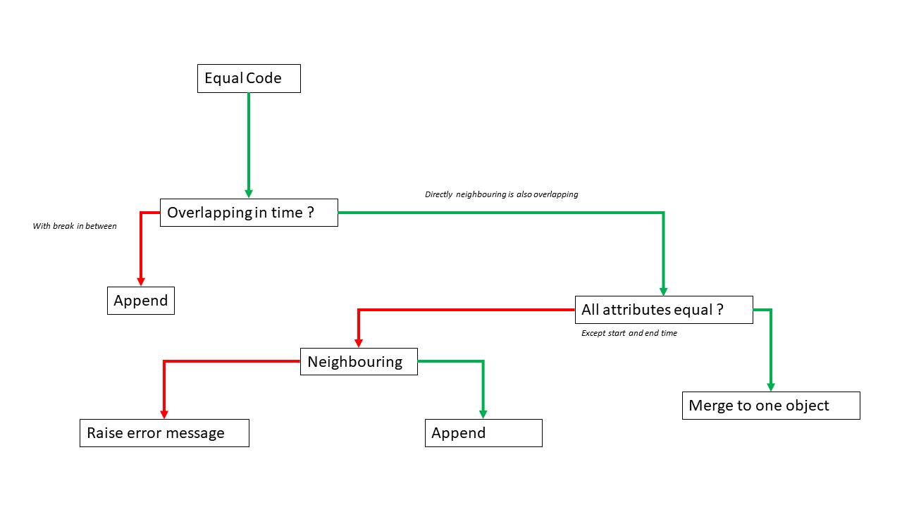 Merge Scheme
