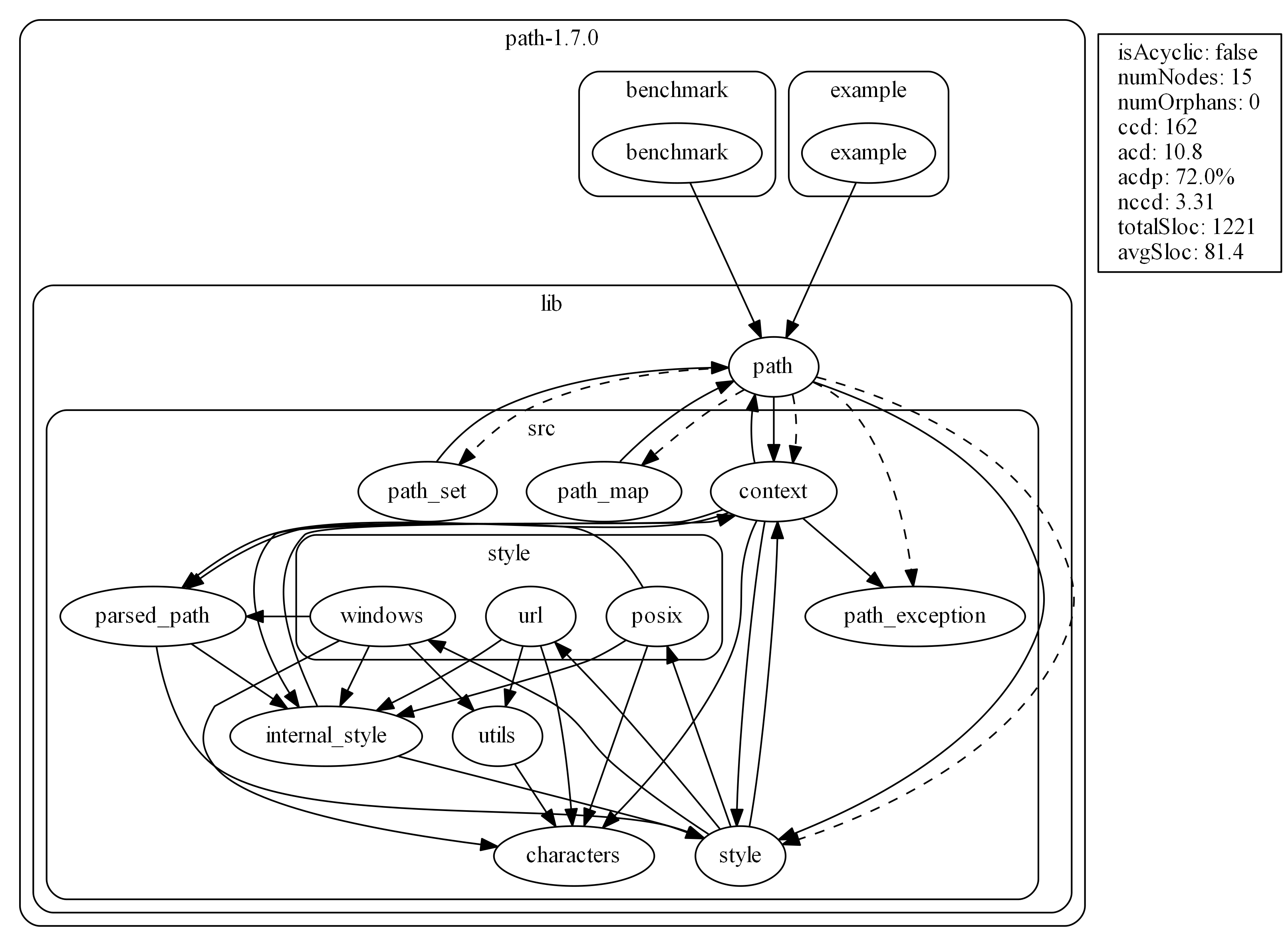 A graph with circular dependencies.