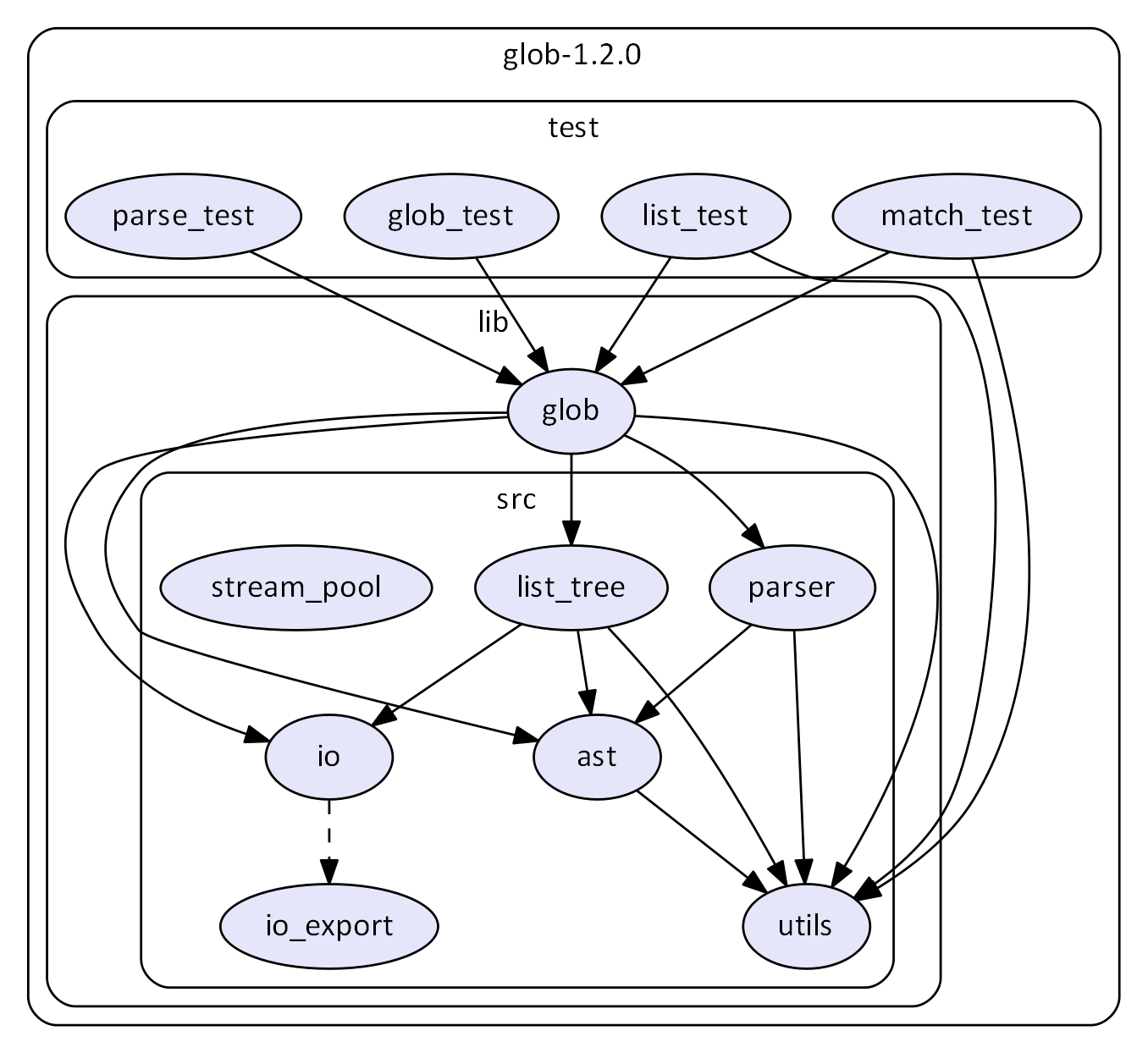 Example dependency graph