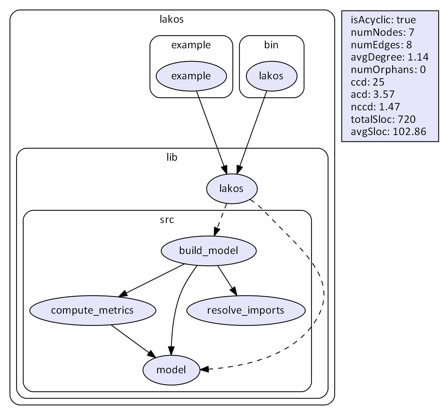 Lakos run on itself with metrics, ignoring tests.