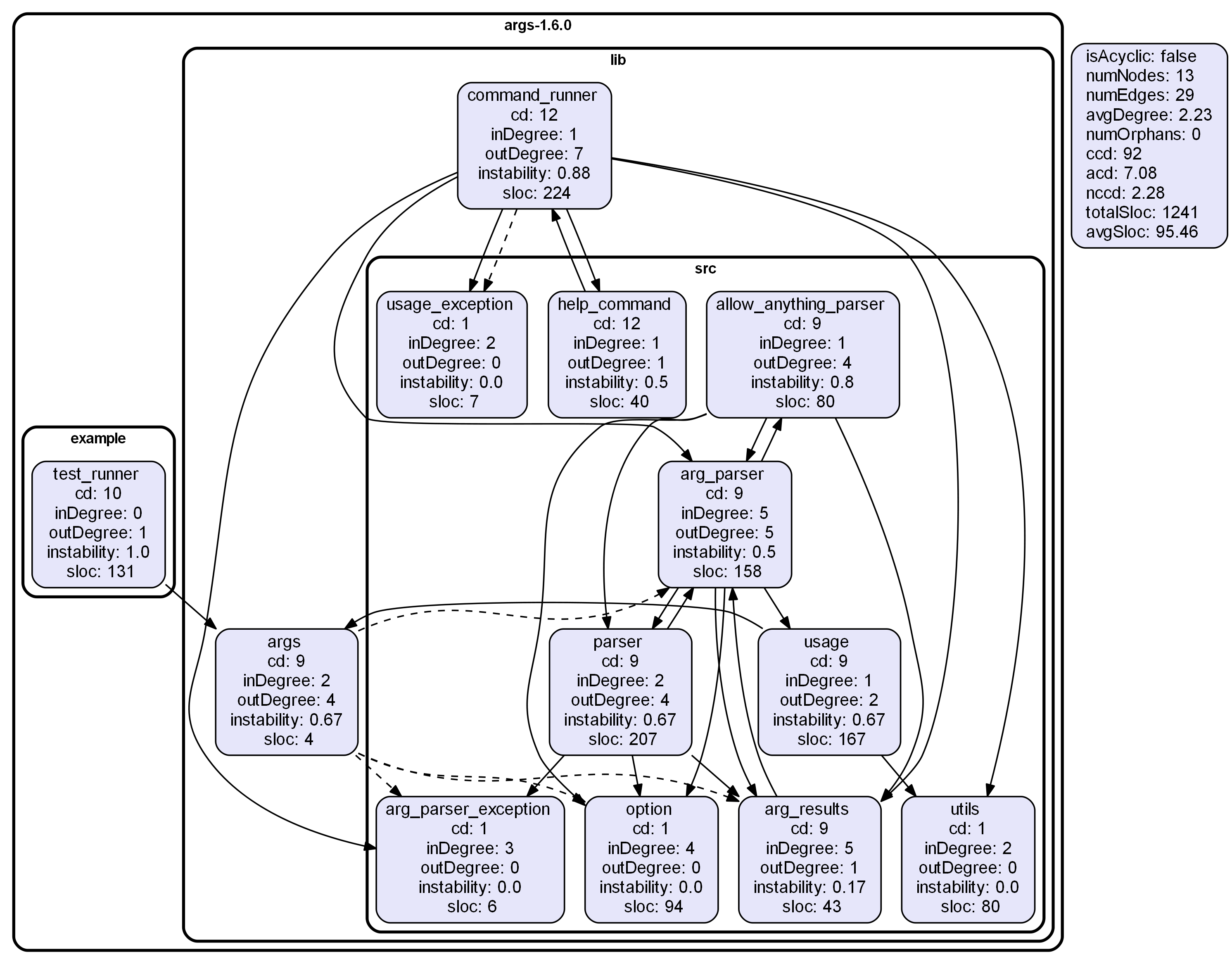 Show node metrics.